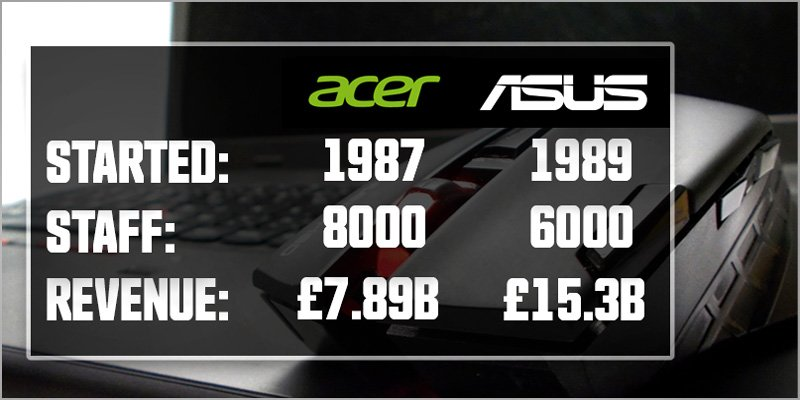 Acer Vs ASUS Laptops Which Brand is Best
